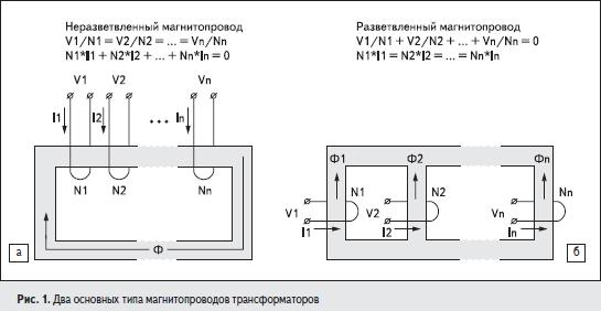 Два основных типа магнитопроводов трансформаторов