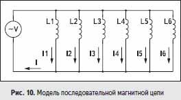 Модель последовательной магнитной цепи