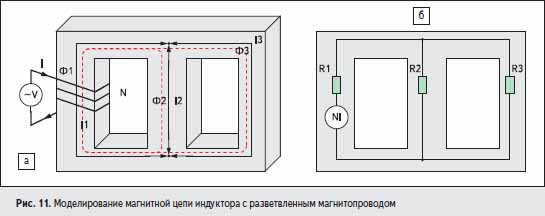 Моделирование магнитной цепи индуктора с разветвленным магнитопроводом