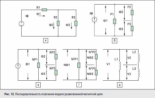 Последовательность получения модели разветвленной магнитной цепи