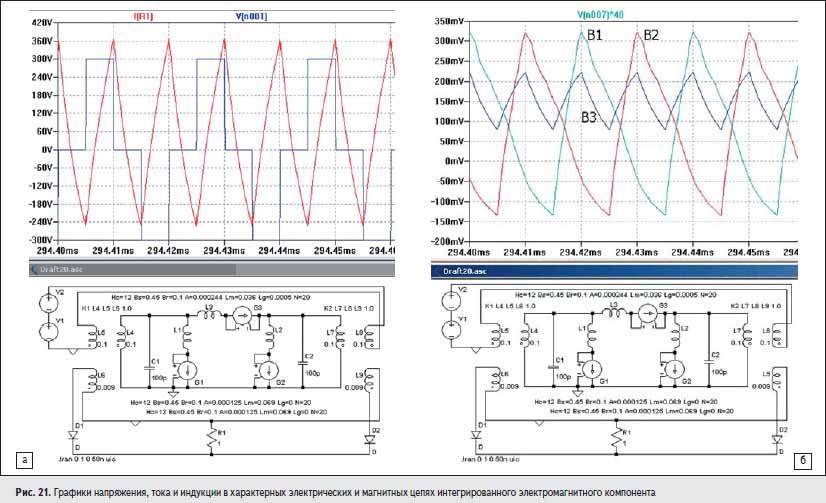 Графики напряжения, тока и индукции в характерных электрических и магнитных цепях интегрированного электромагнитного компонента