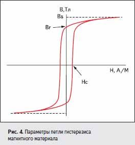 Параметры петли гистерезиса магнитного материала