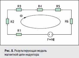 Результирующая модель магнитной цепи индуктора