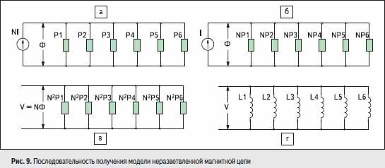 Последовательность получения модели неразветвленной магнитной цепи