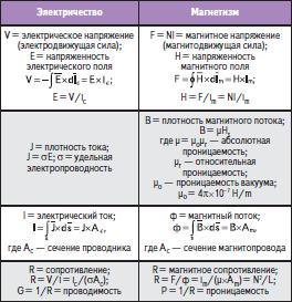 Сравнение между электрическими и магнитными параметрами цепей
