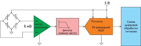 Рис. 1. Типичная блок-схема весов
