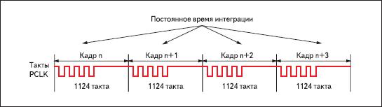 Последовательность кадров FingerChip