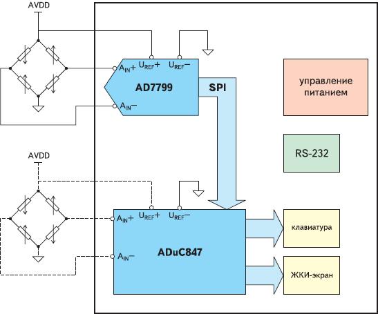 Рис. 2. Вариант реализации цифровой части электронных весов с использованием микроконвертера ADuC847