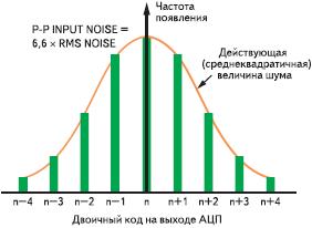 Рис. 5. Нормальный закон распределения кодов на выходе АЦП при постоянном сигнале на входе