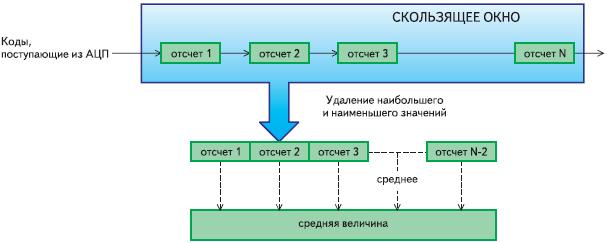 Рис. 6. Блок-схема алгоритма фильтрации по методу скользящего среднего