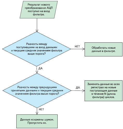 Рис. 8. Блок-схема алгоритма определения изменения веса с исключением ошибочных измерений