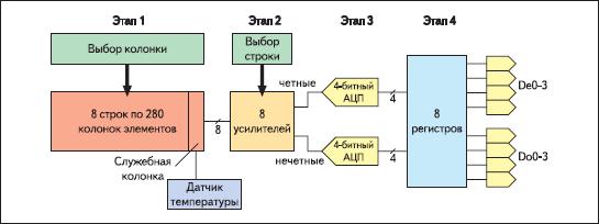 Функциональная диаграмма датчика AT77C102B.