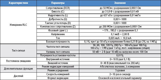 Таблица. Основные характеристики WayneKerr 4270