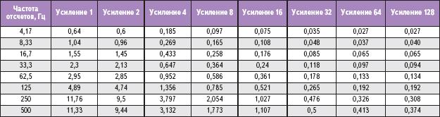 Таблица 1. Среднеквадратичное значение шума (мкВ) в зависимости от усиления и частоты отсчетов AD7799 при опорном напряжении 2,5 В