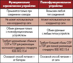 Отличия полнофункционального и функционально ограниченного устройства