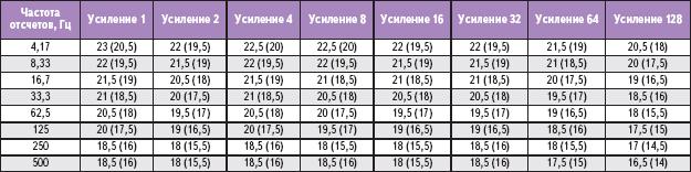 Таблица 2. Типовое гарантированное разрешение (в разрядах) в зависимости от усиления и частоты отсчетов AD7799 при опорном напряжении 2,5 В