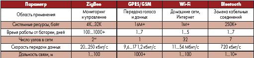 Основные характеристики устройств ZigBee в сравнении с конкурентами