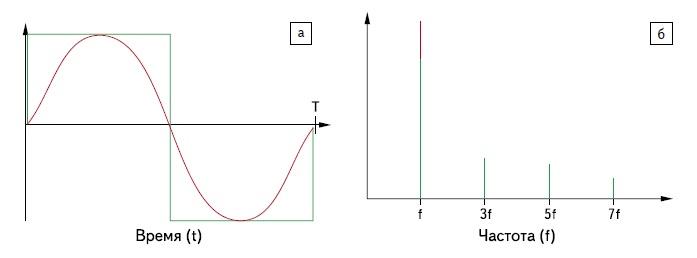 Форма (а) и спектральная характеристика (б) сигналов