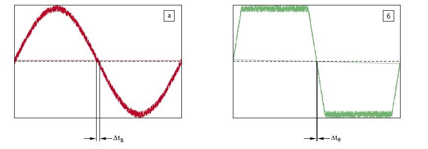 Влияние шума на появление джиттера