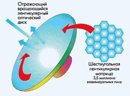 Рис. 2. Схема асферического мультилентикулярного диска
