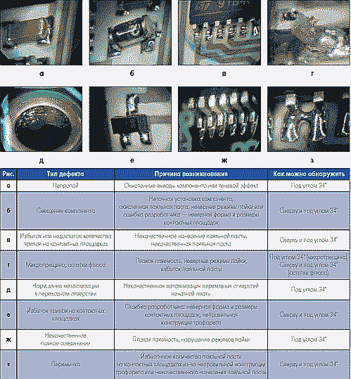 Таблица. Примеры дефектов, которые можно обнаружить, используя систему VS8