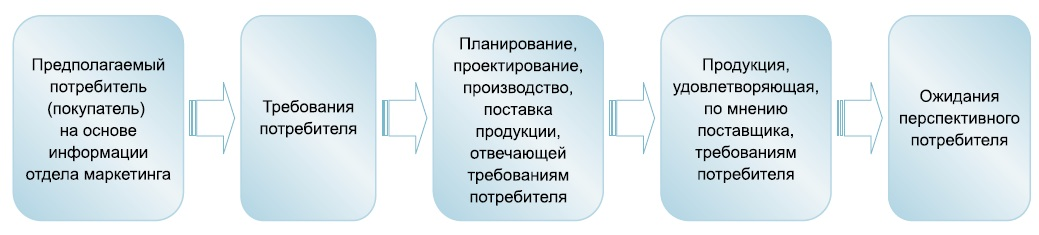 Схема деятельности компании на рынке покупателя