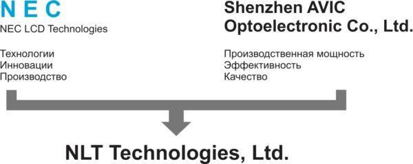 Схема объединения NEC LCD Technologies c AVIC International Group