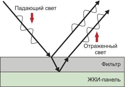 Принцип действия технологии T-EVT