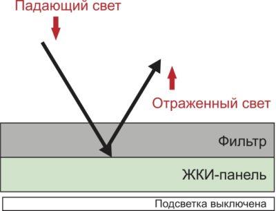 Принцип действия технологии R-EVT