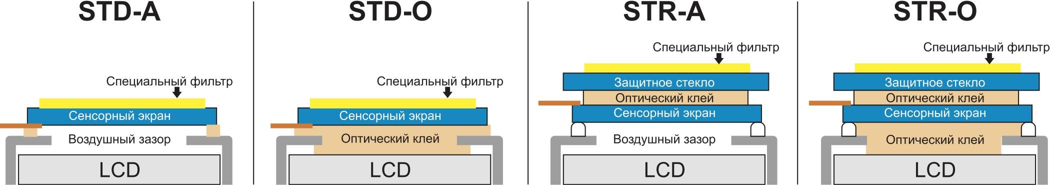 Варианты производственного исполнения TFT LCD-модулей cо встроенным проекционно-емкостным сенсорным экраном