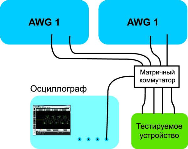 Синхронизация по фазе с помощью внешнего осциллографа