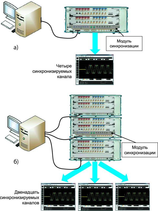 Синхронизация фаз с помощью интегрированного модуля