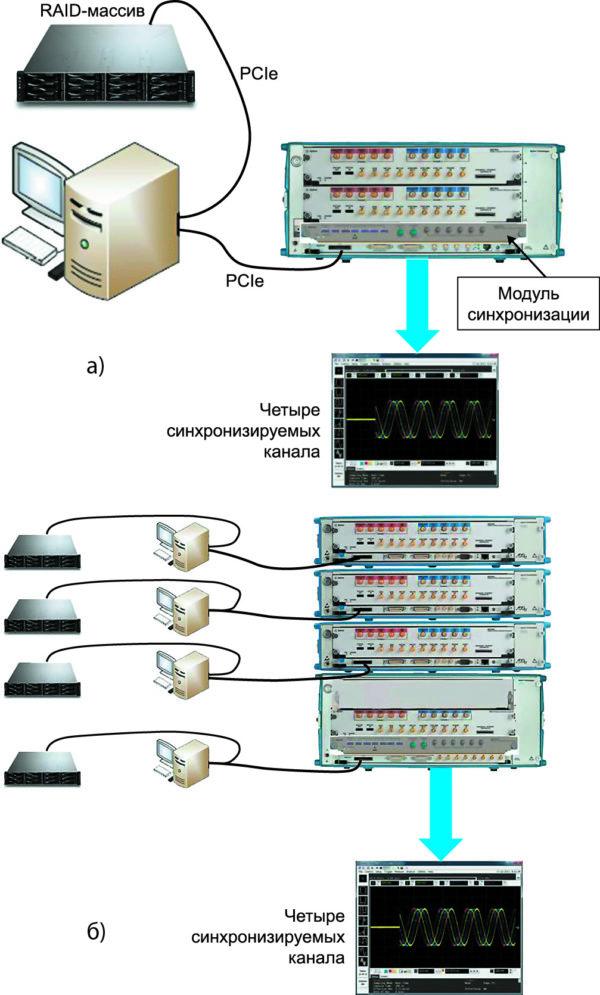 Потоковая передача данных в четыре канала AWG
