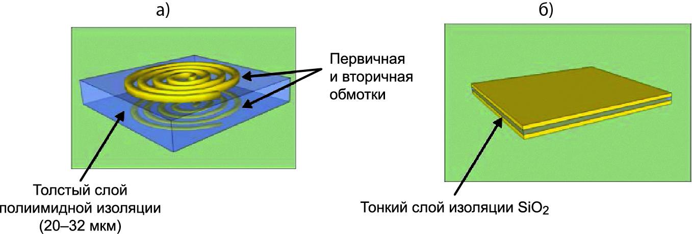 Трансформатор с толстым слоем полиимидной изоляции, в котором импульсы тока в первичной обмотке порождают магнитные поля для наведения тока во вторичной обмотке