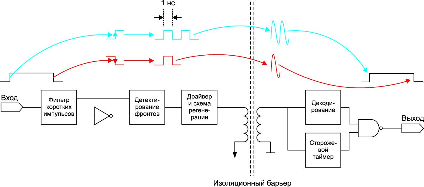 Метод передачи данных при помощи кодирования фронтов одиночными или сдвоенными импульсами