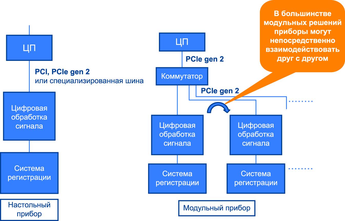 Структурная схема модульного прибора с использованием шины PCIe gen 2