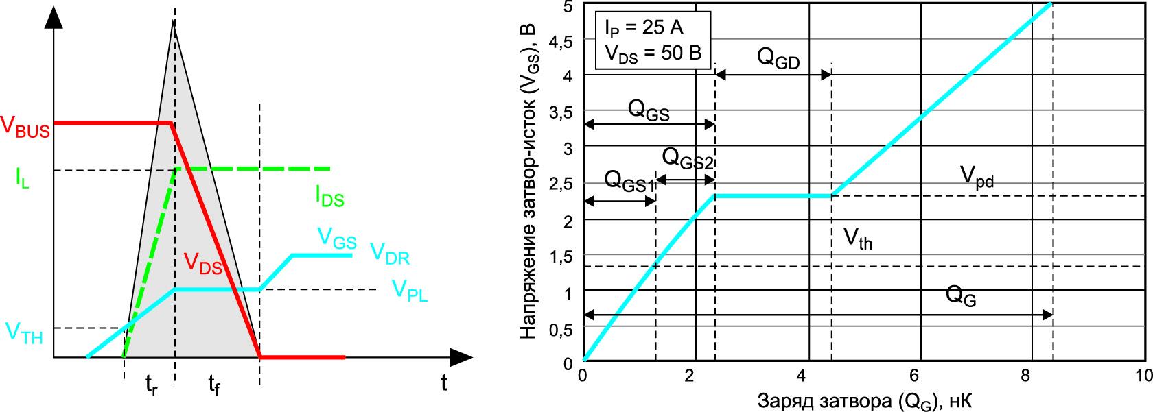 Идеализированная форма сигнала переключения, используемая для вычисления величины потерь на переключение, и соответствующая диаграмма заряда FET