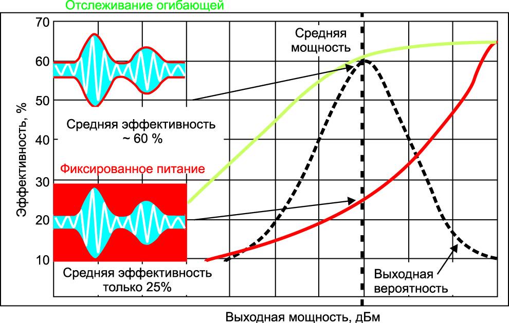 Схематичное представление фиксированного питания и питания при отслеживании огибающей в радиочастотном усилителе мощности