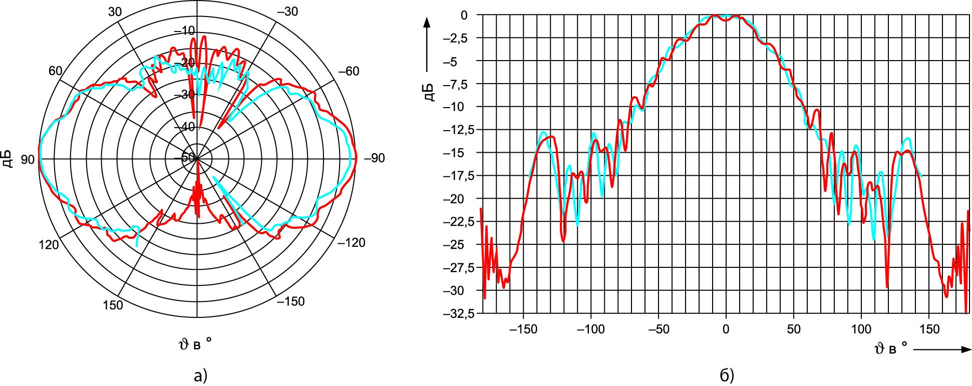 Условие дальней зоны удовлетворено с запасом, поэтому ДН антенны вряд ли изменится после преобразования результатов измерения поля в ближней зоне в дальнюю зону