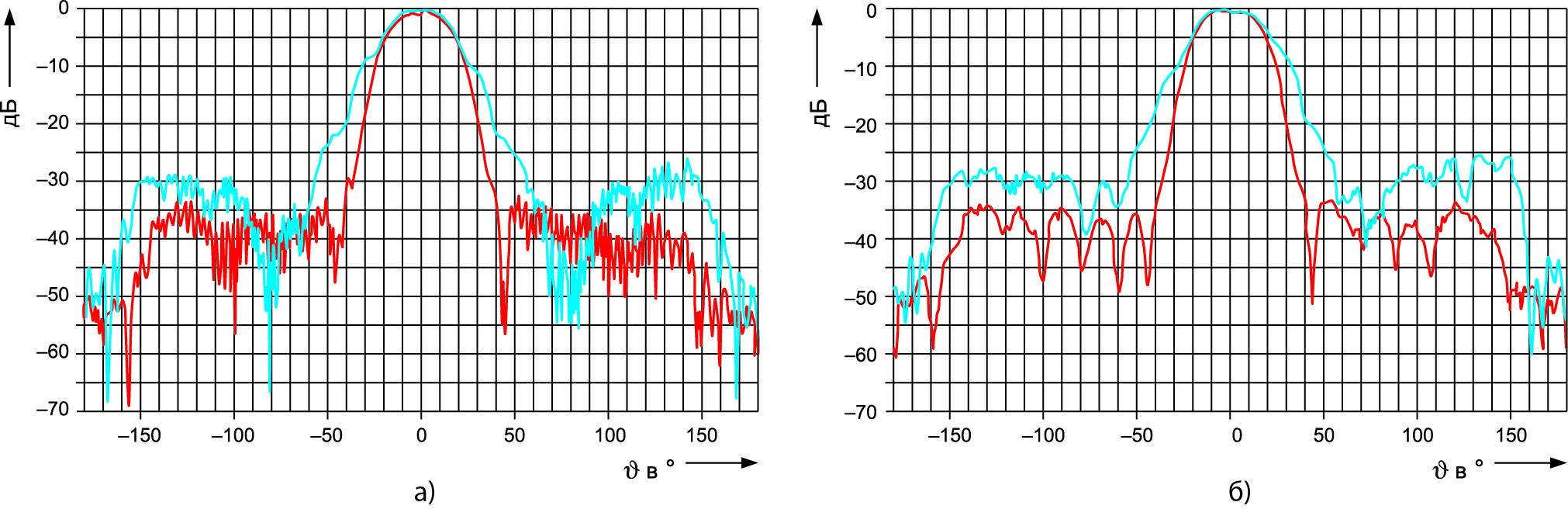 Результаты измерения при нахождении фазового центра ИА вне (а) и на (б) вертикальной оси вращения
