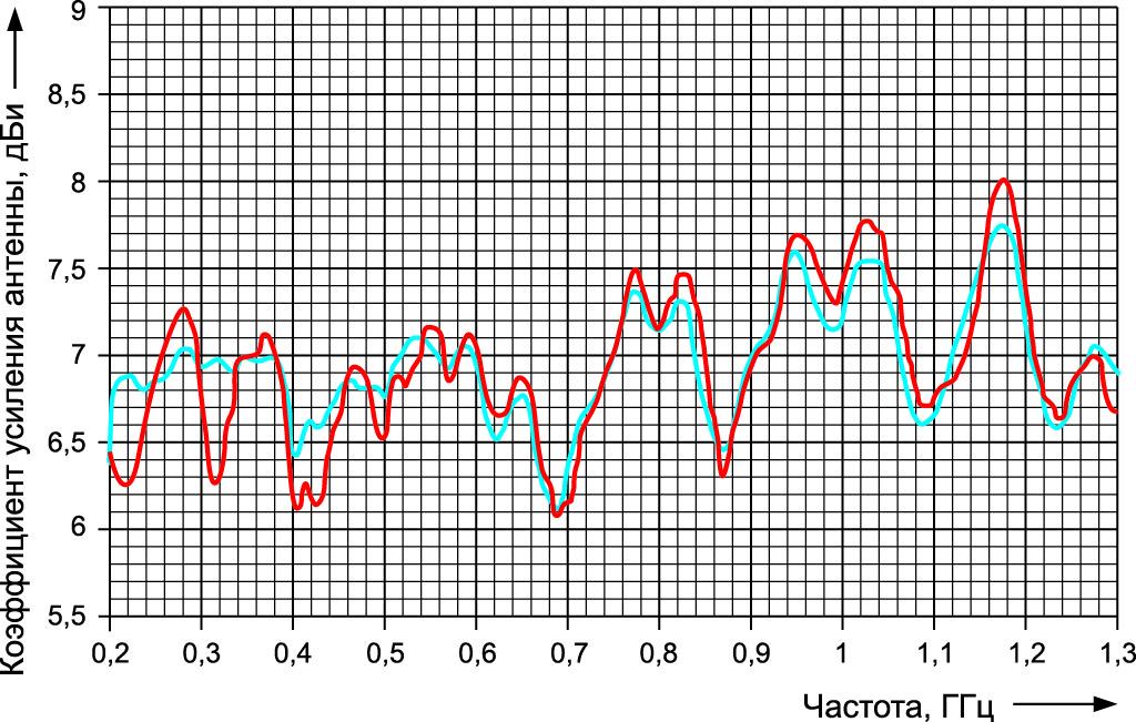 Сравнение коэффициента усиления антенны R&S HL223, измеренного в тестовой камере для проведения антенных испытаний (синий), с коэффициентом усиления откалиброванной антенны (красный)