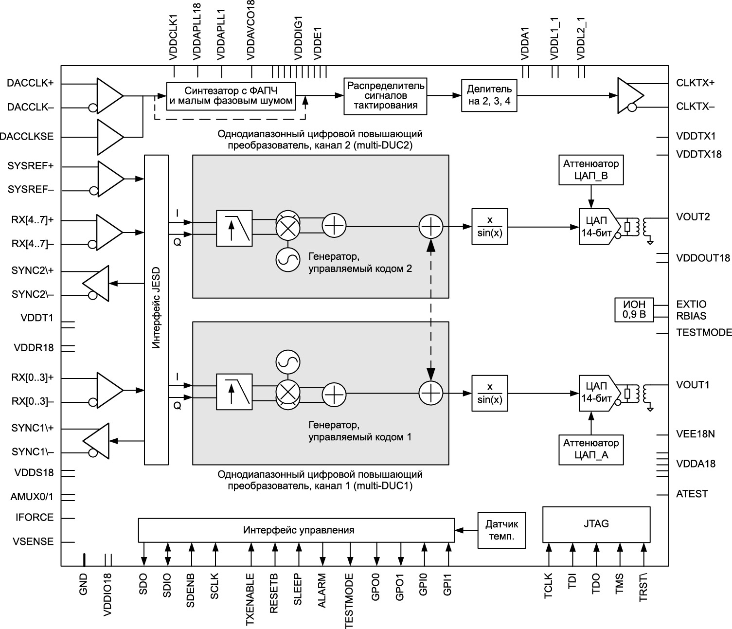 Блок-схема DAC38RF96, DAC38RF97