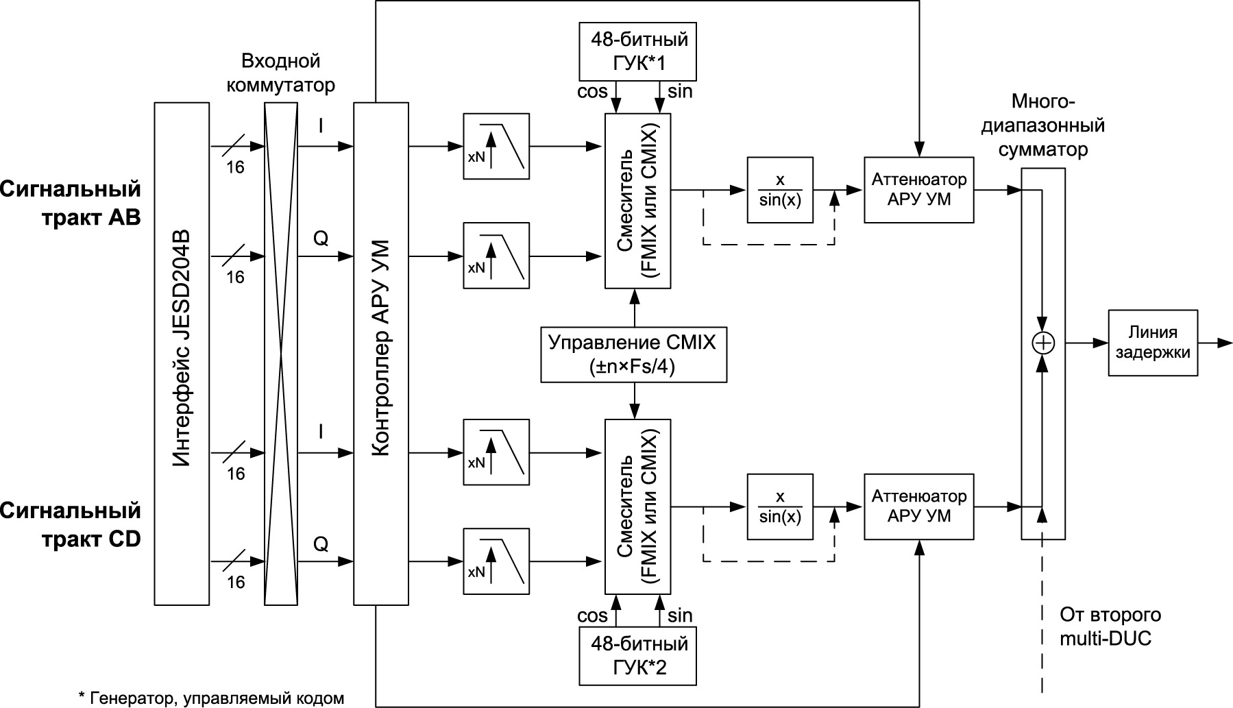 Блок-схема обработки сигнала в блоке multi-DUC микросхем DAC38RFxx