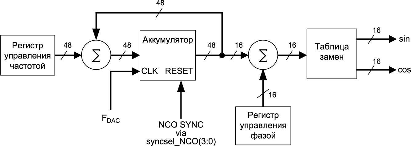 Блок-схема NCO