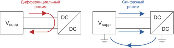 Базовые различия между синфазным и дифференциальным сигналом ЭМП