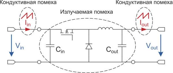 Потенциальные источники излучаемых и кондуктивных помех