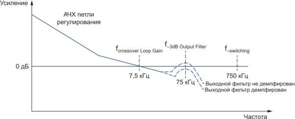 Поведение АЧХ петли регулирования импульсного преобразователя с выходным фильтром, входящим в петлю обратной связи регулирования выходного напряжения