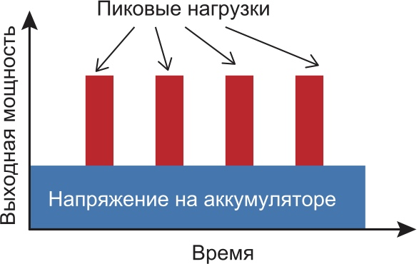 Блок-схема распределения нагрузки в устройстве с батарейным питанием