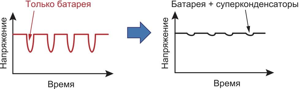 Распределение нагрузки с помощью суперконденсаторов