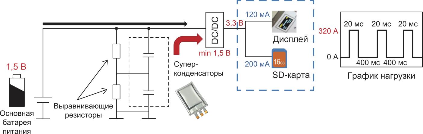 Динамика изменения нагрузки на источник питания при использовании дисплея и SD-карты